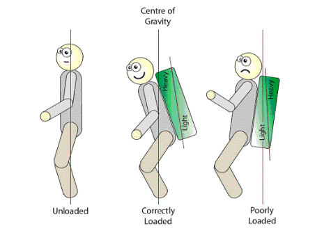loading_a_rucksack
